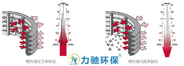 BCM反沖洗流程2.jpg